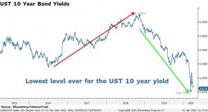 UST 10yr Bond Yield