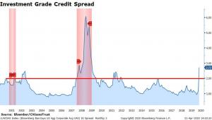 Investment Grade Credit Spread