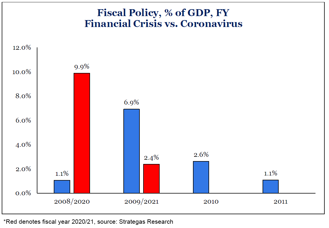 Fiscal Policy of GDP