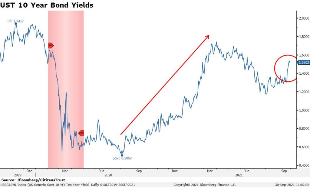 UST 10 Year Bond Yields