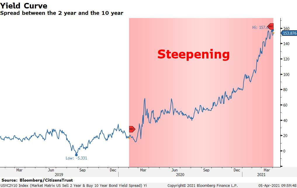 yield curve spread