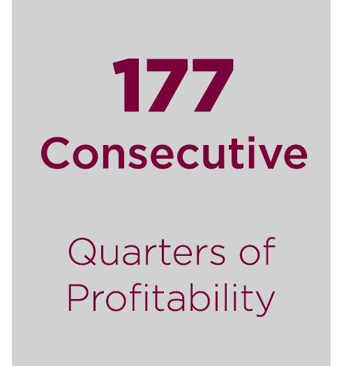 quarters of profitability