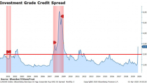 Investment Grade Credit Spread